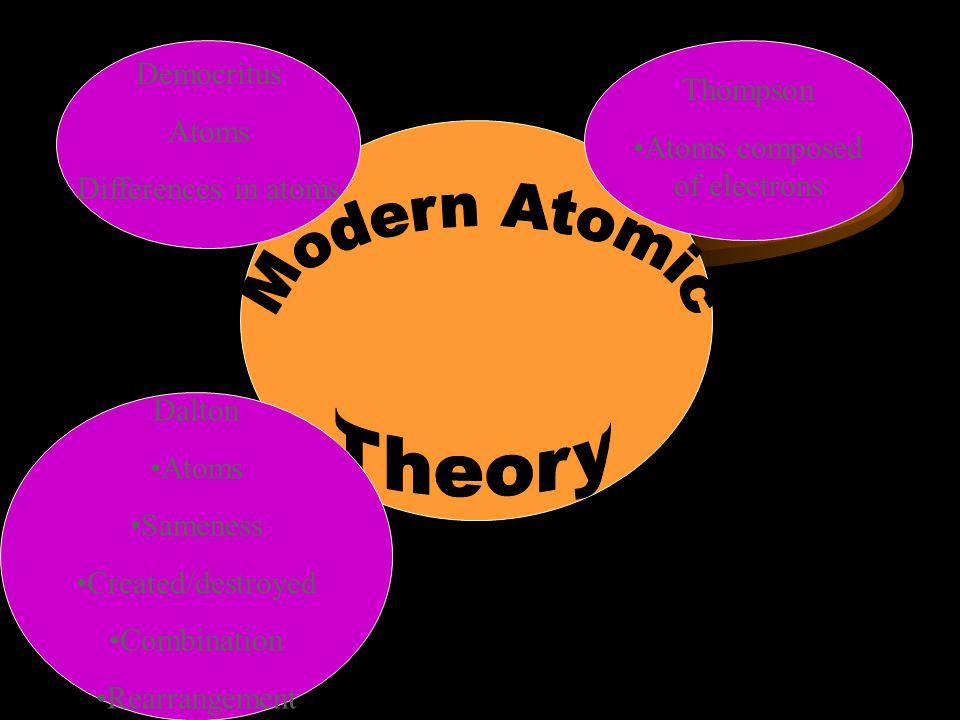 Atoms composed of electrons