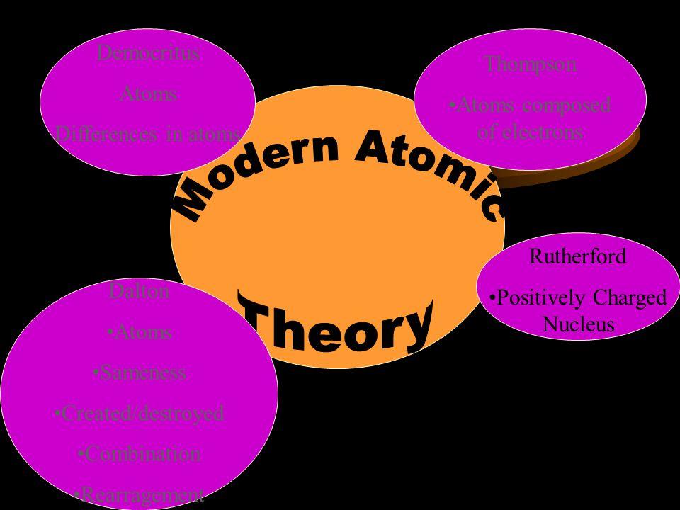 Modern Atomic Theory Democritus Atoms Thompson