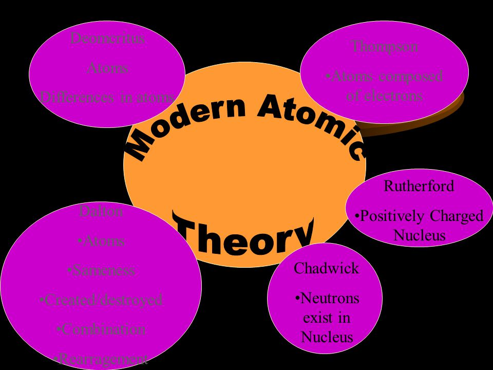Modern Atomic Theory Deomcritus Atoms Thompson