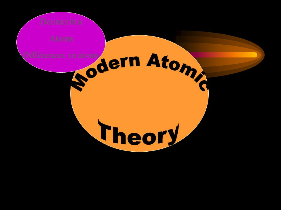 Deomcritus Atoms Differences in atoms Modern Atomic Theory