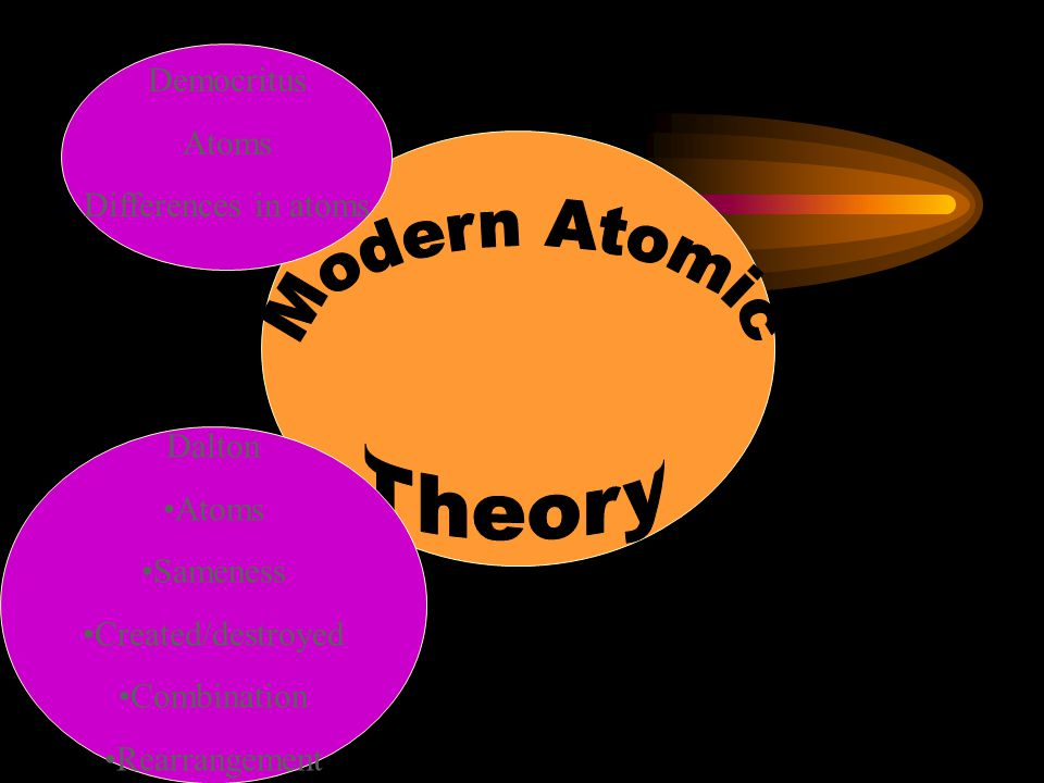 Modern Atomic Theory Democritus Atoms Differences in atoms Dalton