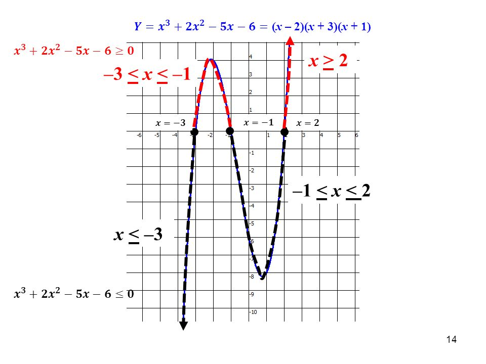 x > 2 –3 < x < –1 –1 < x < 2 x < –3