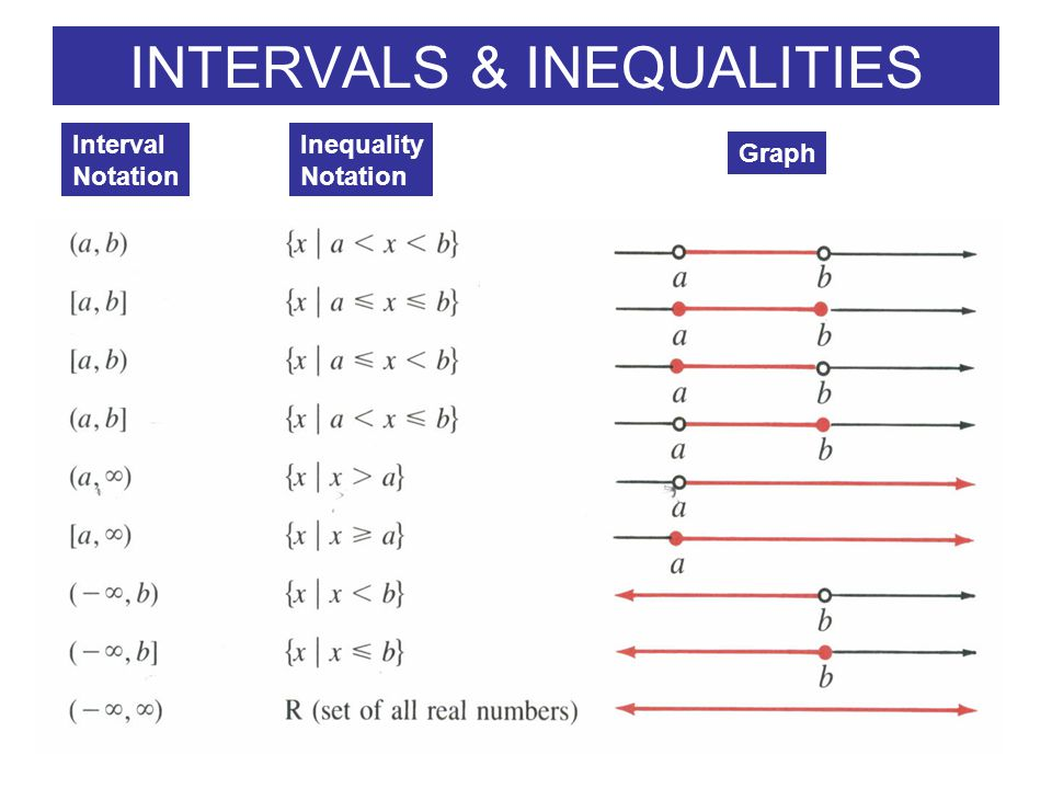Write an inequality in interval notation