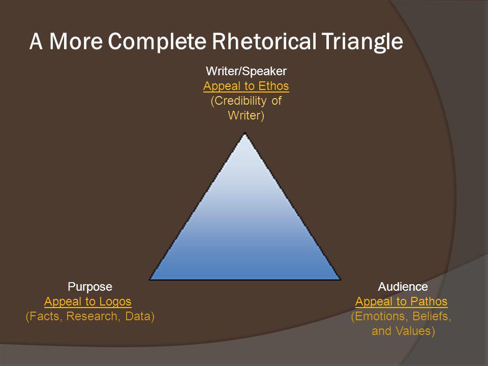 A More Complete Rhetorical Triangle