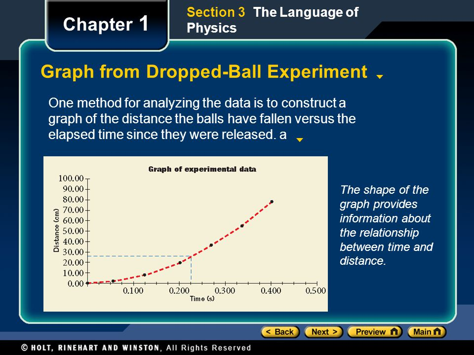 Graph from Dropped-Ball Experiment