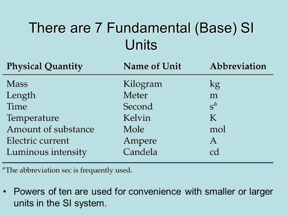 There are 7 Fundamental (Base) SI Units