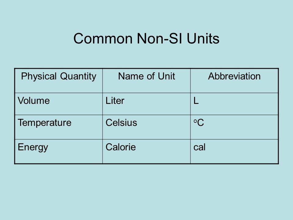 Common Non-SI Units Physical Quantity Name of Unit Abbreviation Volume