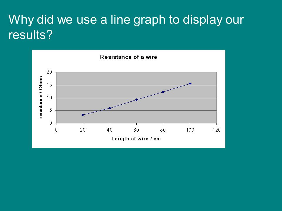 Why did we use a line graph to display our results
