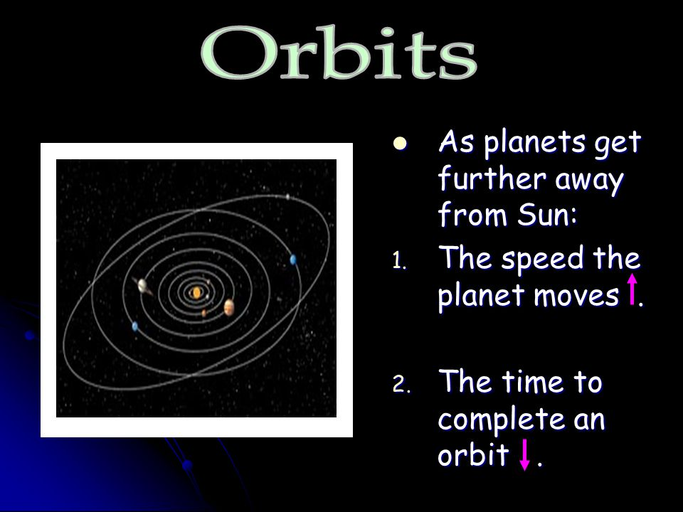 Orbits As planets get further away from Sun: