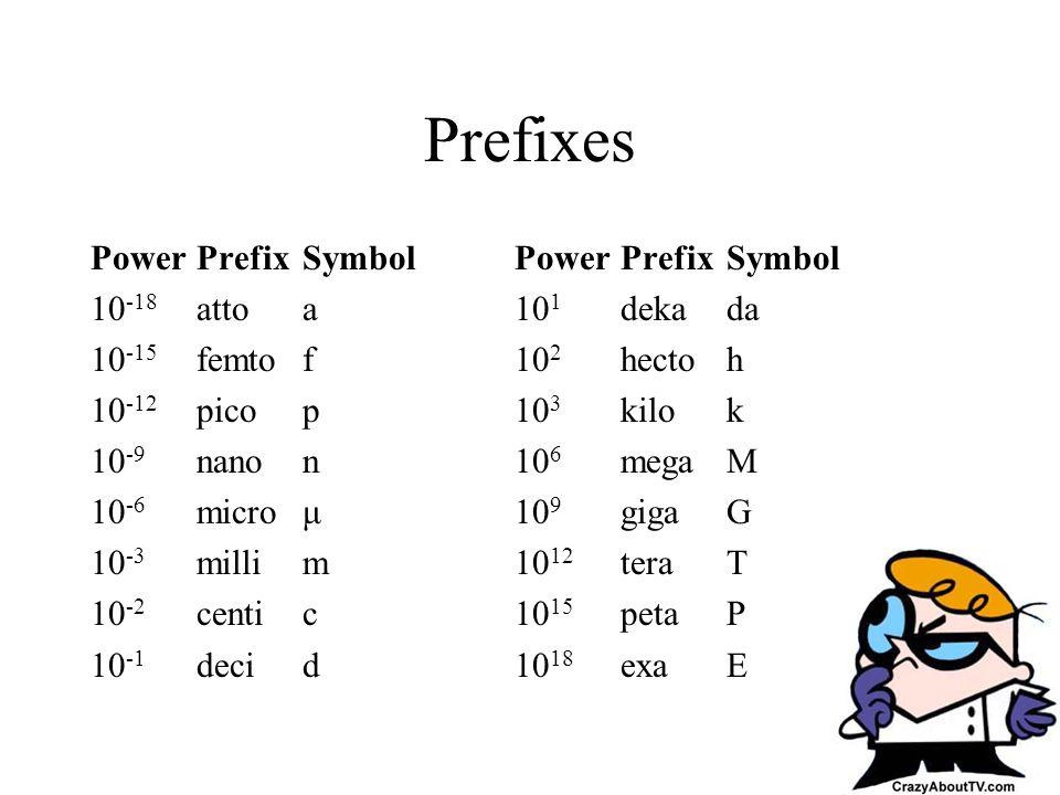 Prefixes Power Prefix Symbol Power Prefix Symbol