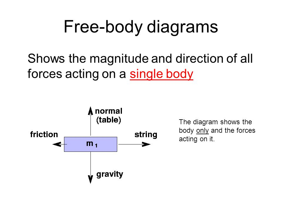 Free-body diagrams Shows the magnitude and direction of all forces acting on a single body.