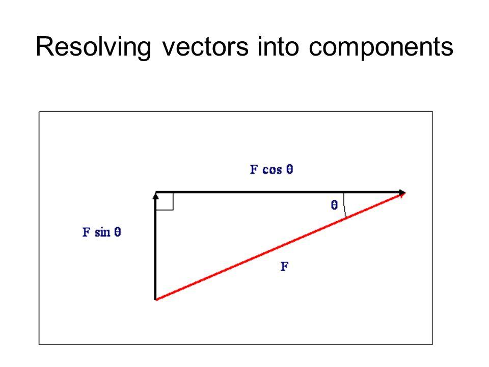 Resolving vectors into components