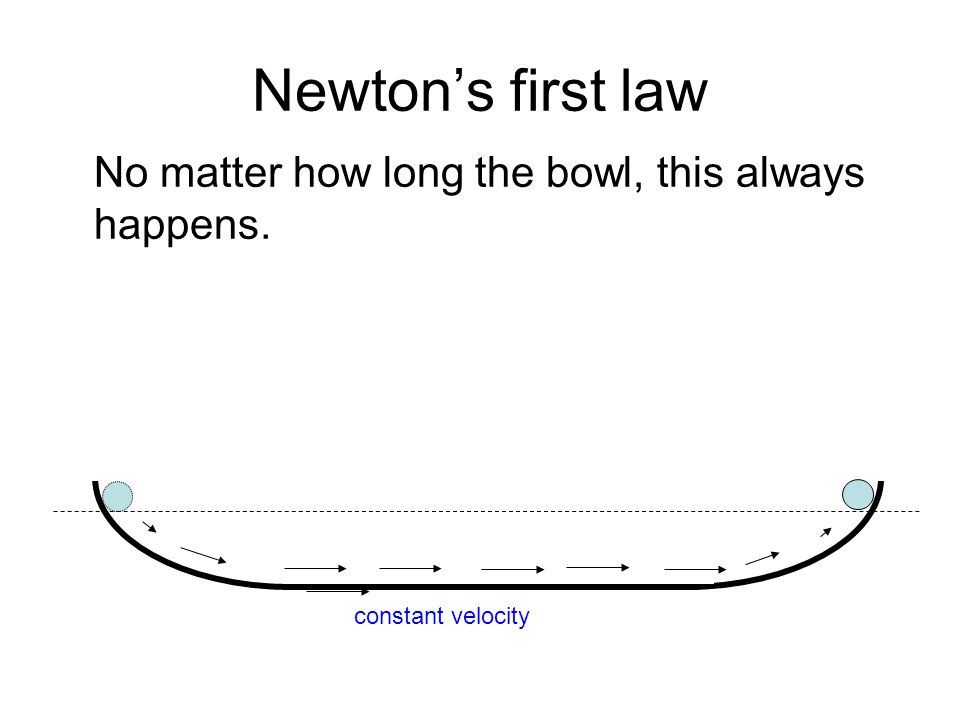 Newton's first law No matter how long the bowl, this always happens.