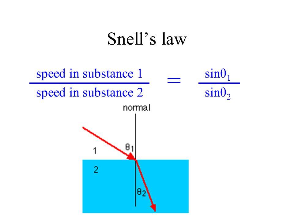 Snell's law speed in substance 1 sinθ1 speed in substance 2 sinθ2 =