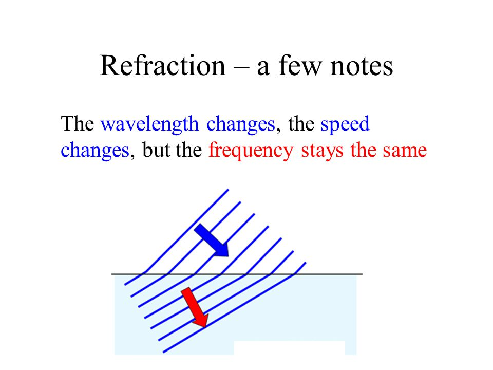 Refraction – a few notes