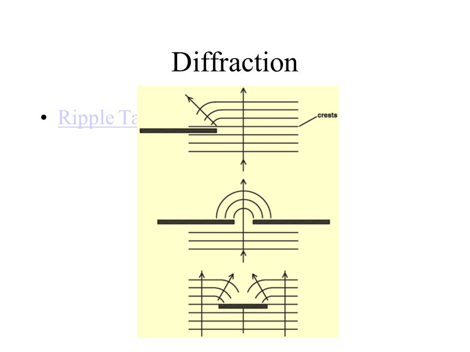 Diffraction Ripple Tank Simulation