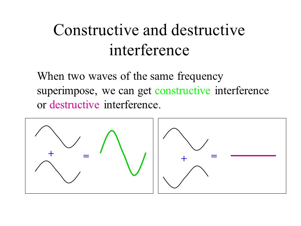 Constructive and destructive interference