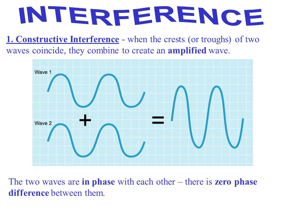 INTERFERENCE 1. Constructive Interference - when the crests (or troughs) of two waves coincide, they combine to create an amplified wave.