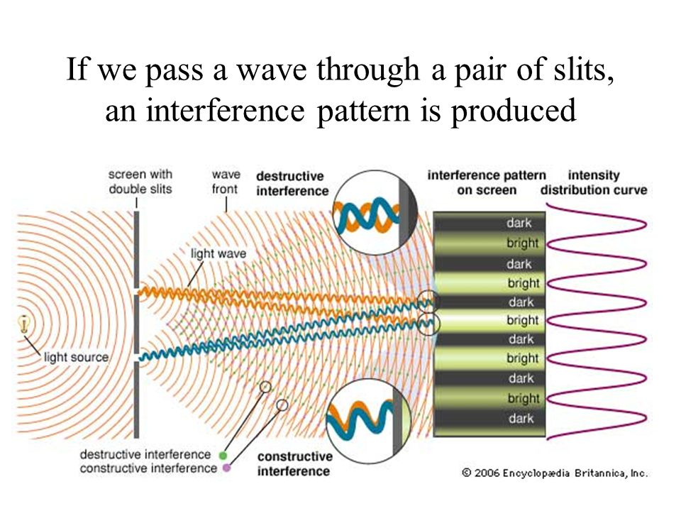 If we pass a wave through a pair of slits, an interference pattern is produced