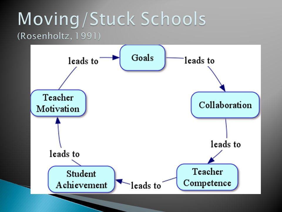 Moving/Stuck Schools (Rosenholtz, 1991)