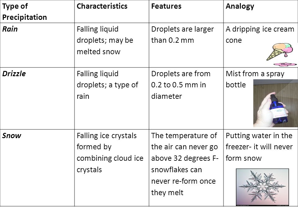 Type of Precipitation Characteristics. Features. Analogy. Rain. Falling liquid droplets; may be melted snow.