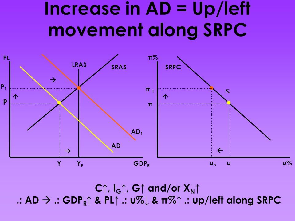 Increase in AD = Up/left movement along SRPC