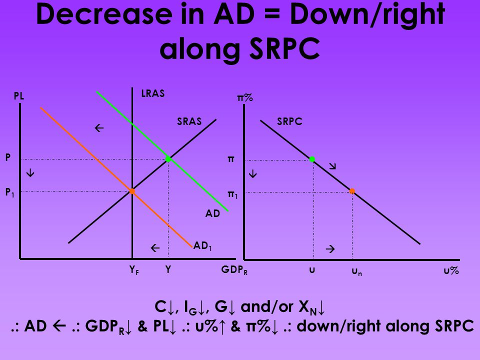 Decrease in AD = Down/right along SRPC
