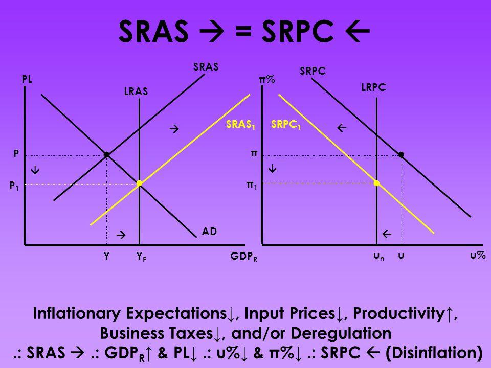 .: SRAS  .: GDPR↑ & PL↓ .: u%↓ & π%↓ .: SRPC  (Disinflation)