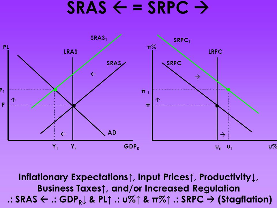 .: SRAS  .: GDPR↓ & PL↑ .: u%↑ & π%↑ .: SRPC  (Stagflation)