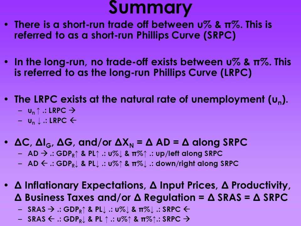 Summary There is a short-run trade off between u% & π%. This is referred to as a short-run Phillips Curve (SRPC)