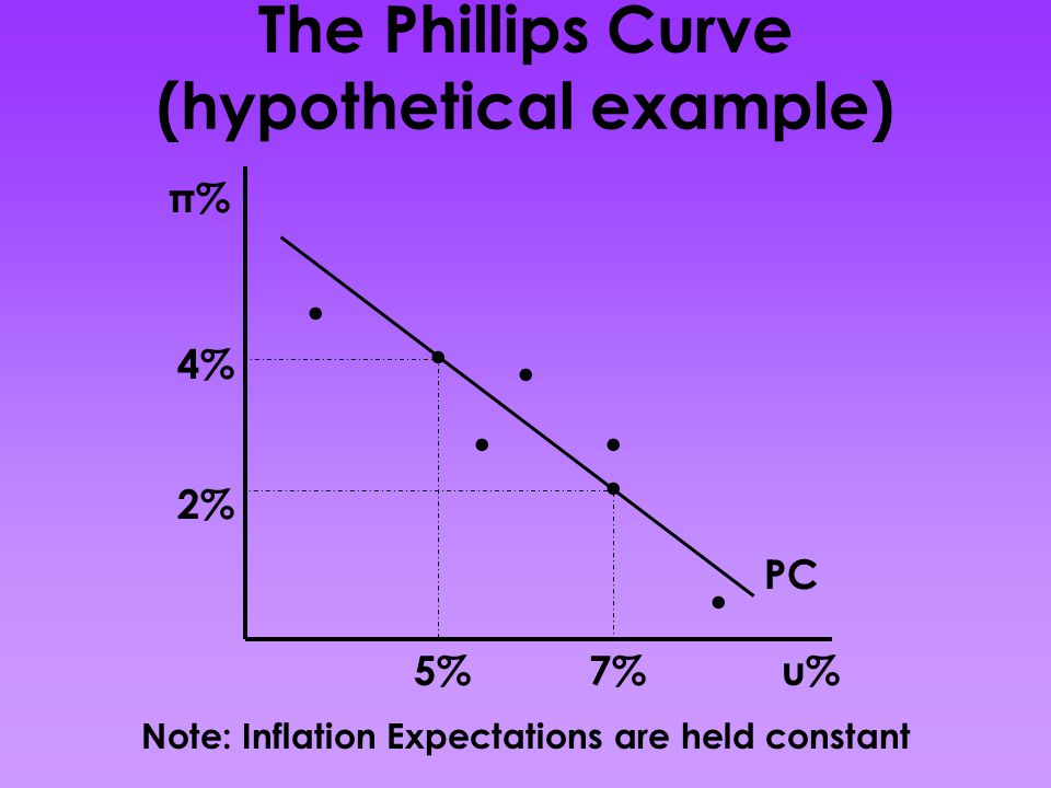 The Phillips Curve (hypothetical example)