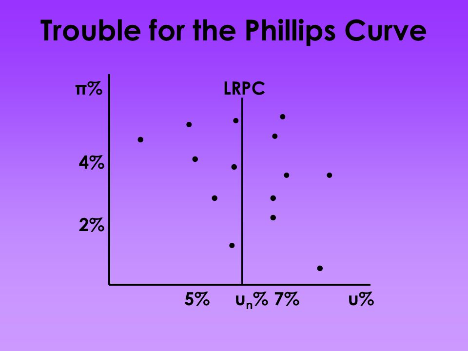 Trouble for the Phillips Curve