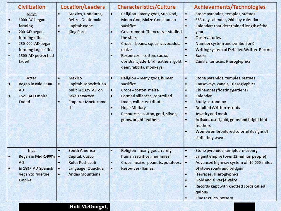 Characteristics/Culture Achievements/Technologies