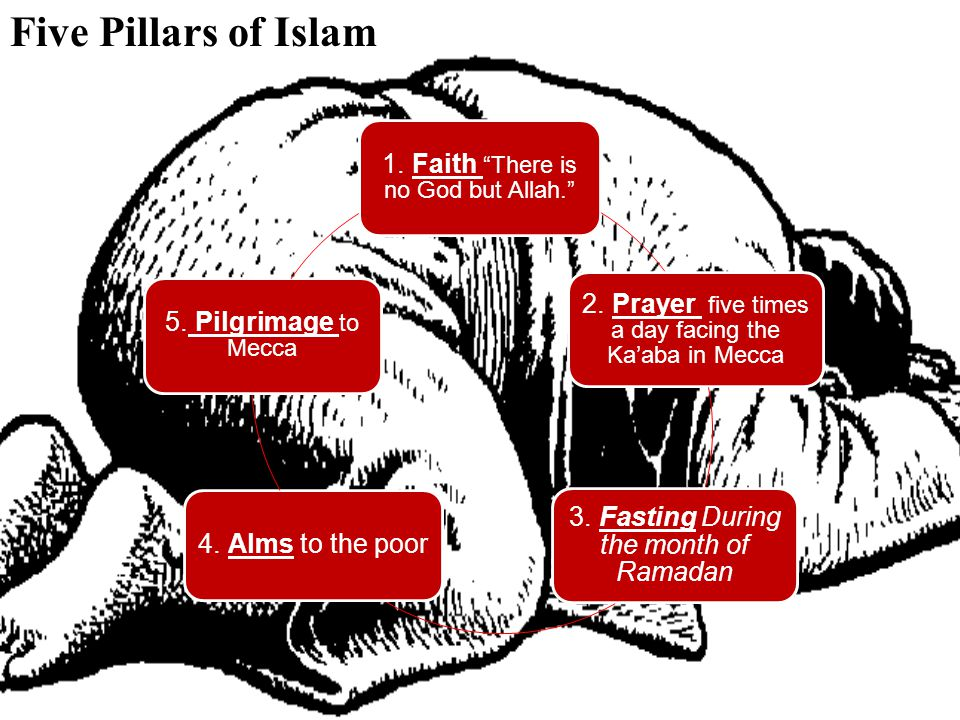 Five Pillars of Islam 1. Faith There is no God but Allah.
