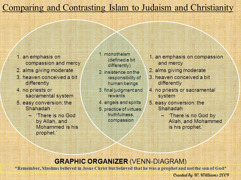 Contrasting the views on islam christianity and judaism