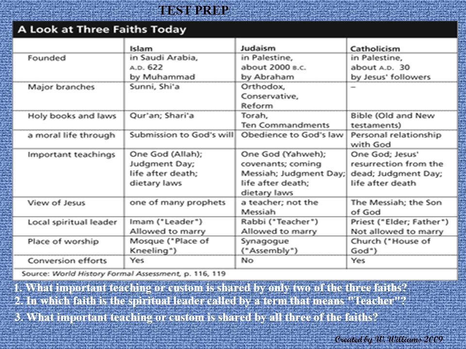 TEST PREP 1. What important teaching or custom is shared by only two of the three faiths