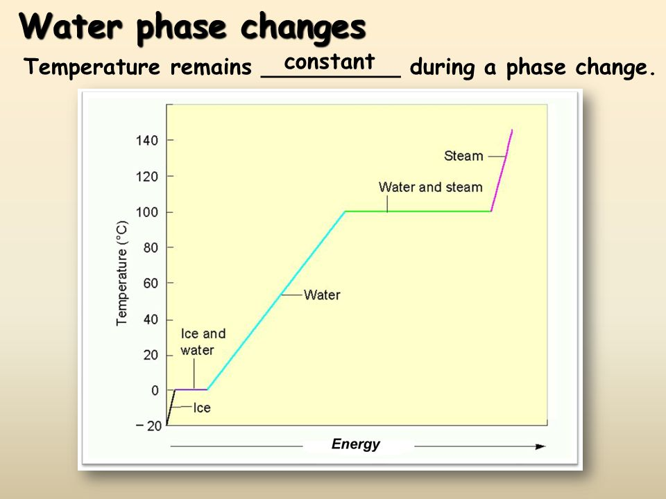 Water phase changes constant