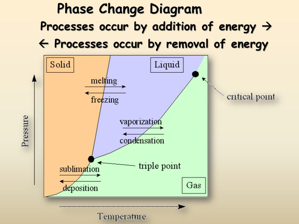 Phase Change Diagram Processes occur by addition of energy 