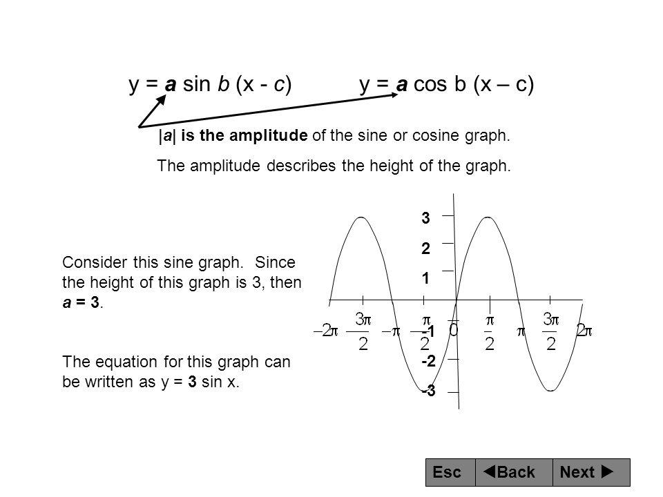 y = a sin b (x - c) y = a cos b (x – c)