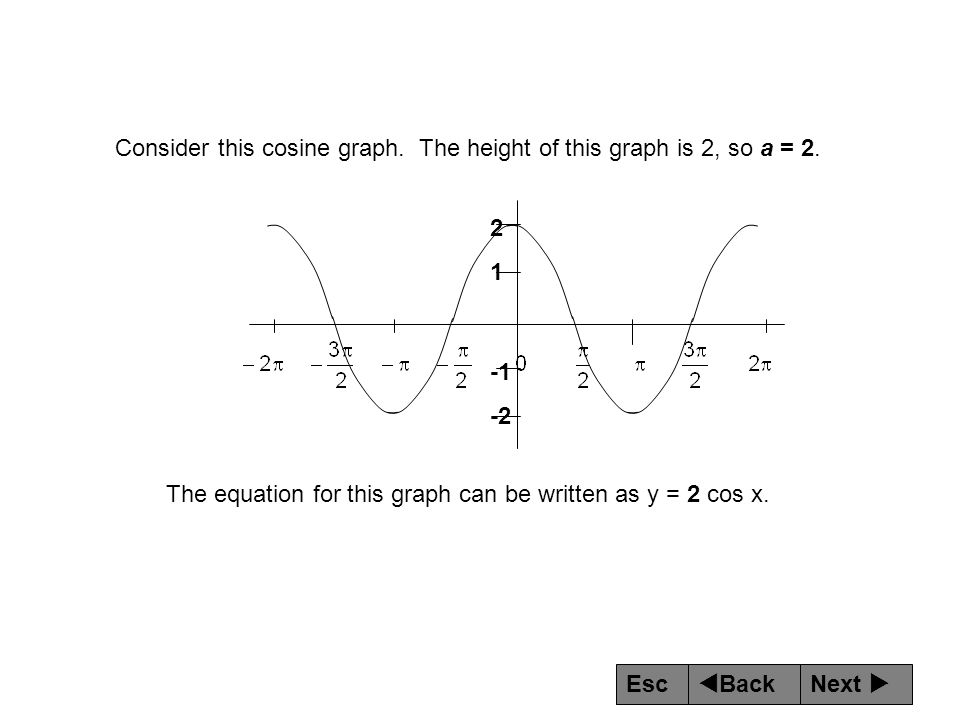 Consider this cosine graph. The height of this graph is 2, so a = 2.
