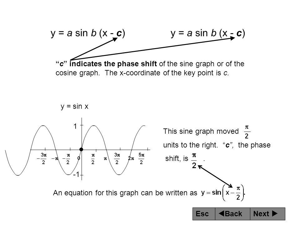y = a sin b (x - c) y = a sin b (x - c)