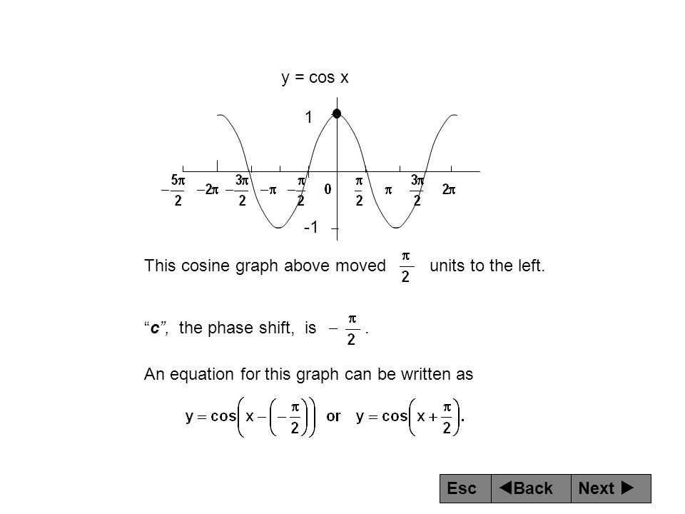 y = cos x 1. -1. This cosine graph above moved units to the left. c , the phase shift, is .