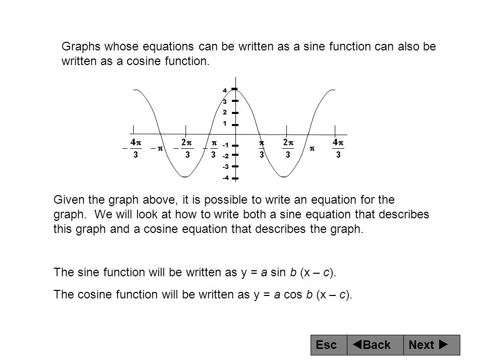 The sine function will be written as y = a sin b (x – c).
