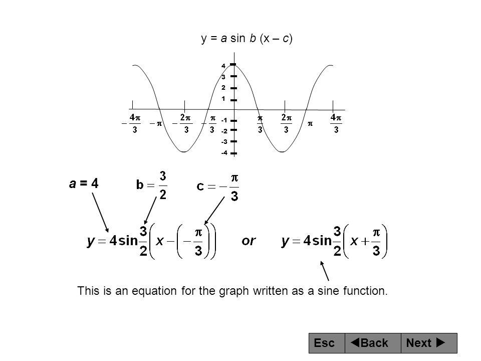 y = a sin b (x – c) 4. 3. 2. 1. -1. -2. -3.