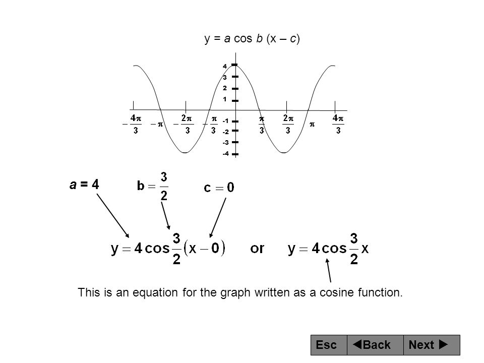 This is an equation for the graph written as a cosine function.