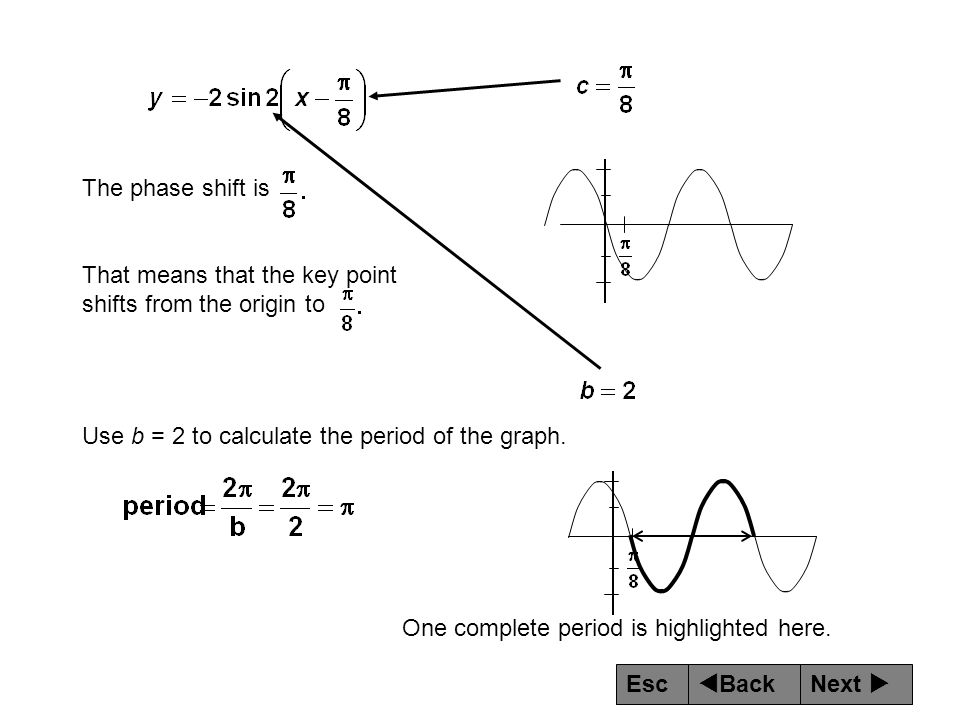The phase shift is That means that the key point shifts from the origin to. Use b = 2 to calculate the period of the graph.