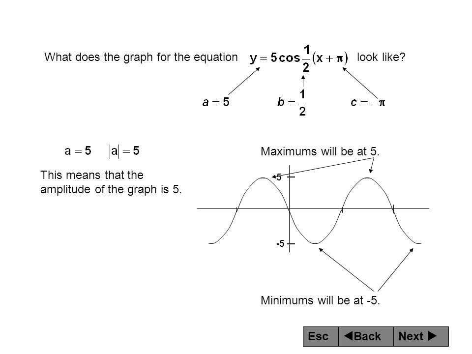 What does the graph for the equation look like