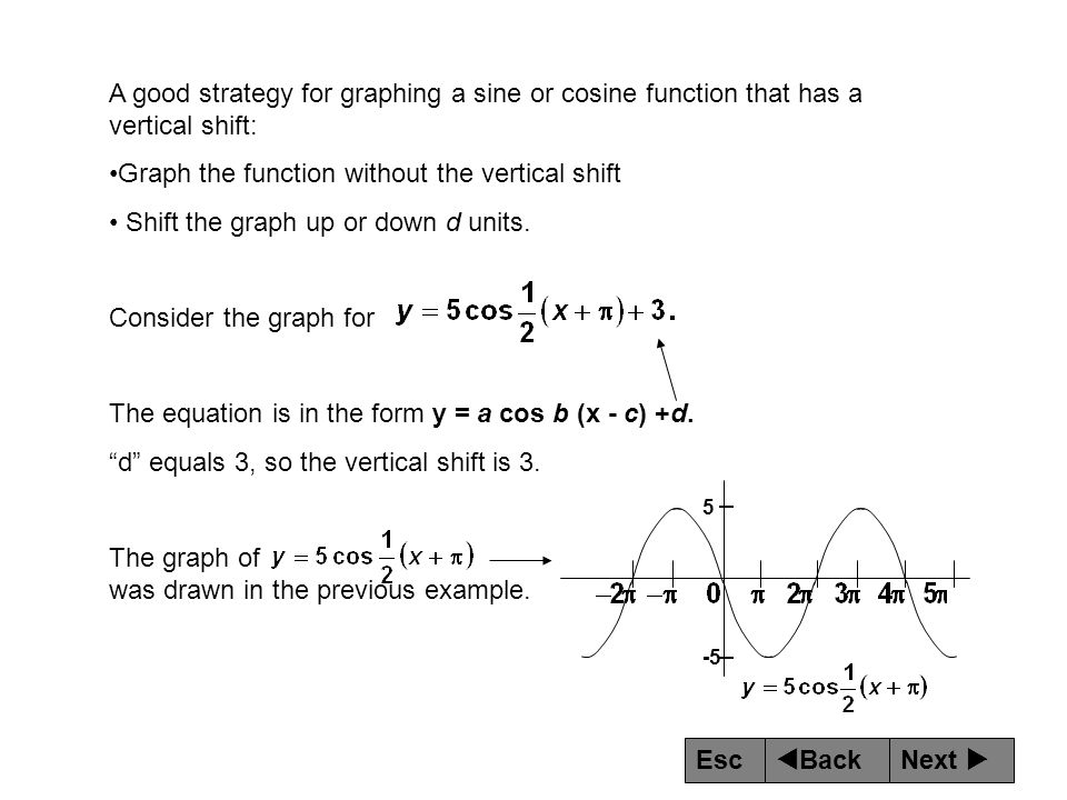 Graph the function without the vertical shift