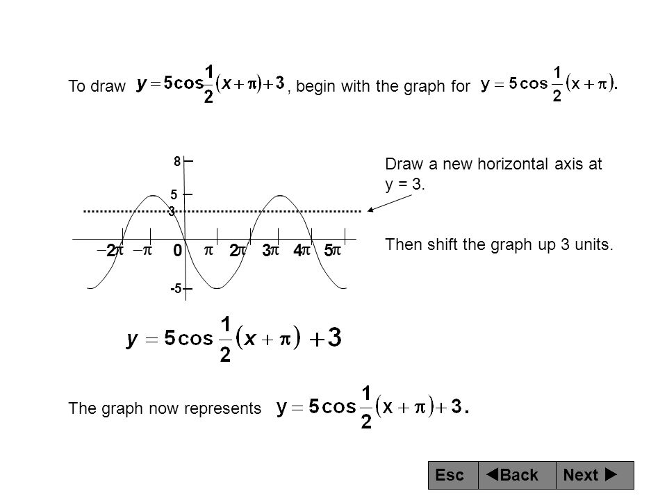 p - 5 4 3 2 To draw , begin with the graph for