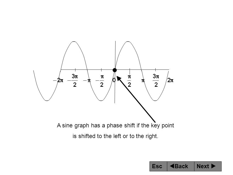 A sine graph has a phase shift if the key point